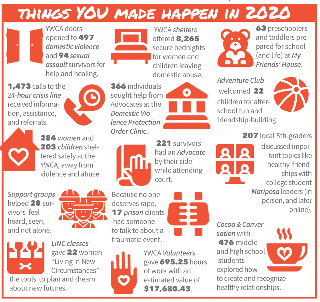 """Graphic says """"Things you  made happen in 2020"""" with a list of YWCA 2020 service statistics."""
